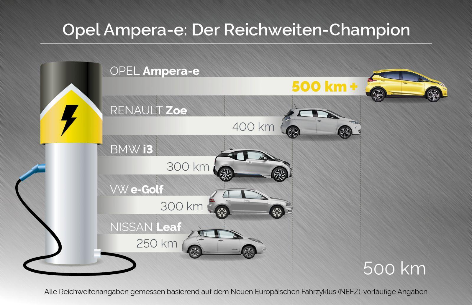opel-ampera-e-range-500-km-nedc-update